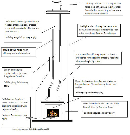 A guide to understanding chimney height and draft for Anatomy of a chimney