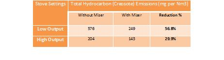 blog-firemizer-hydrocarbons table