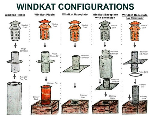 Windkat Config