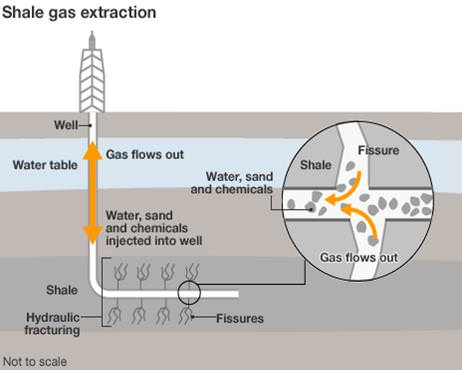 Fracking Cross Section