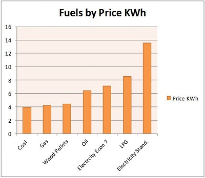 Fuels by price KWh