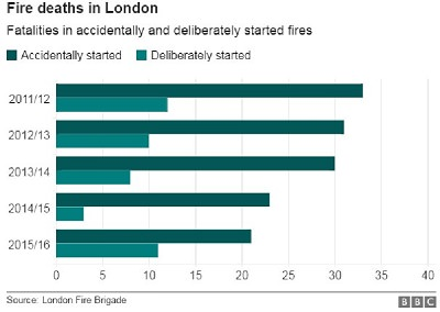 London fire deaths down by 20% in five years 1