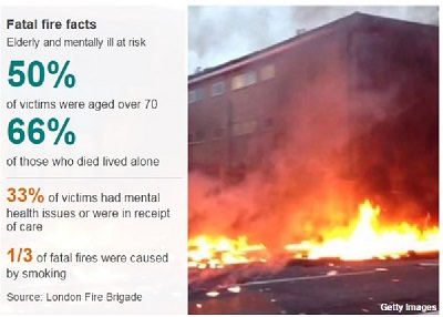 London fire deaths down by 20% in five years 2