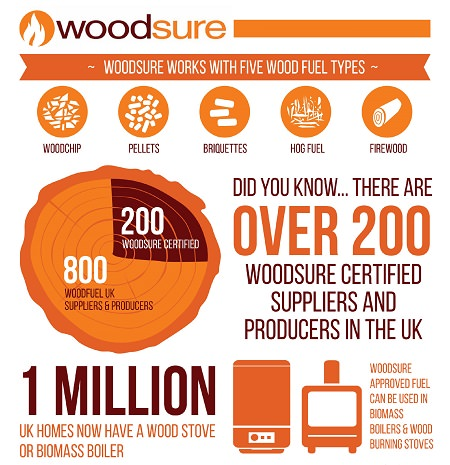Woodsure's Calls for Quality Woodfuel Sweeps the Nation 2